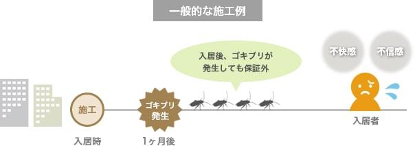 入居後、ゴキブリが発生しても保証外~一般的な施工例~